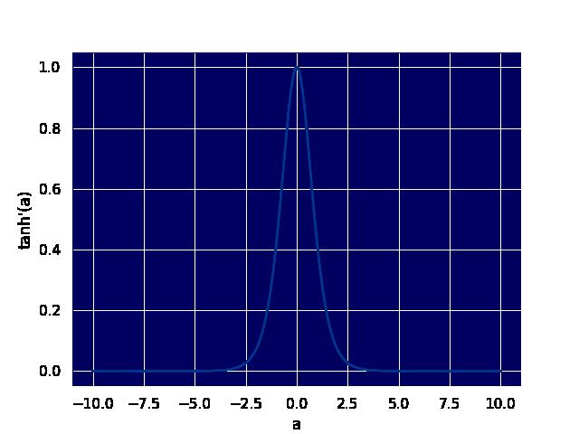 Tanh derivative